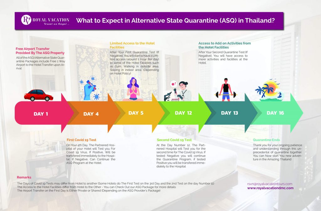 ASQ in Thailand Details What to Expect