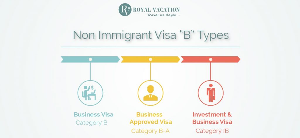 Non Immigrant Visa B Categories