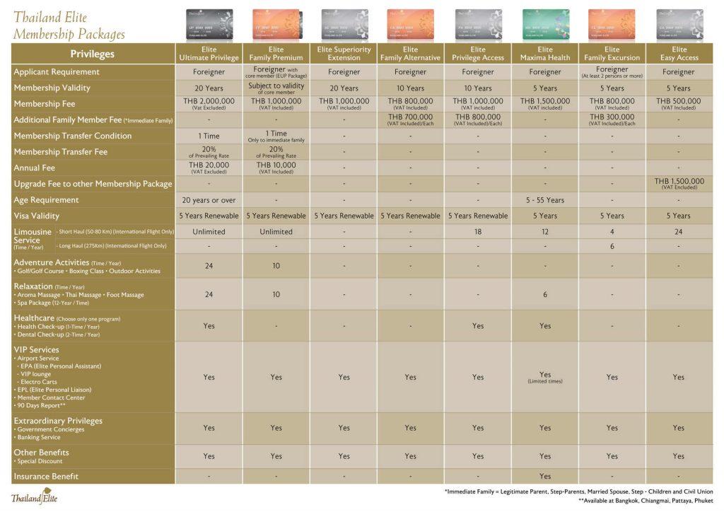 Thailand-Elite-visa-packages