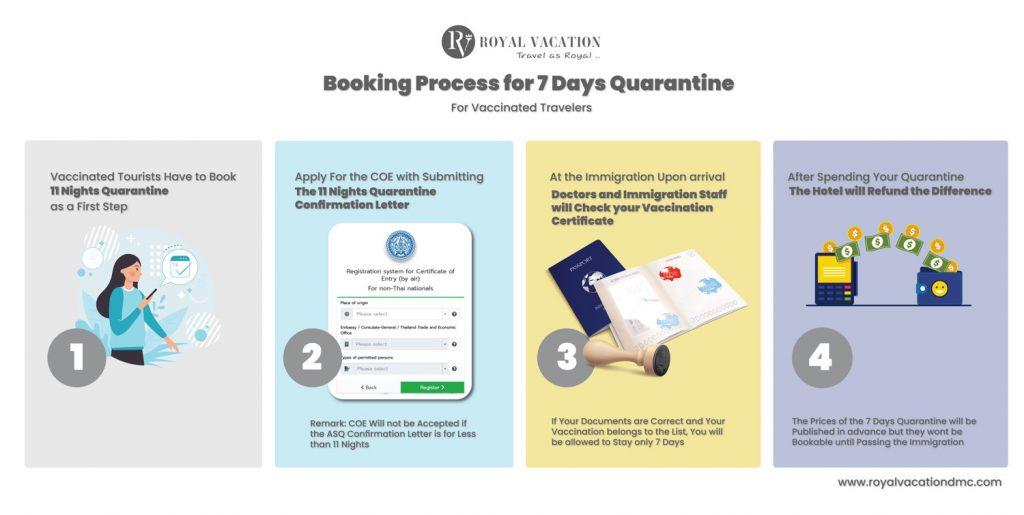 Booking Process for Thailand 7 Days Quarantine