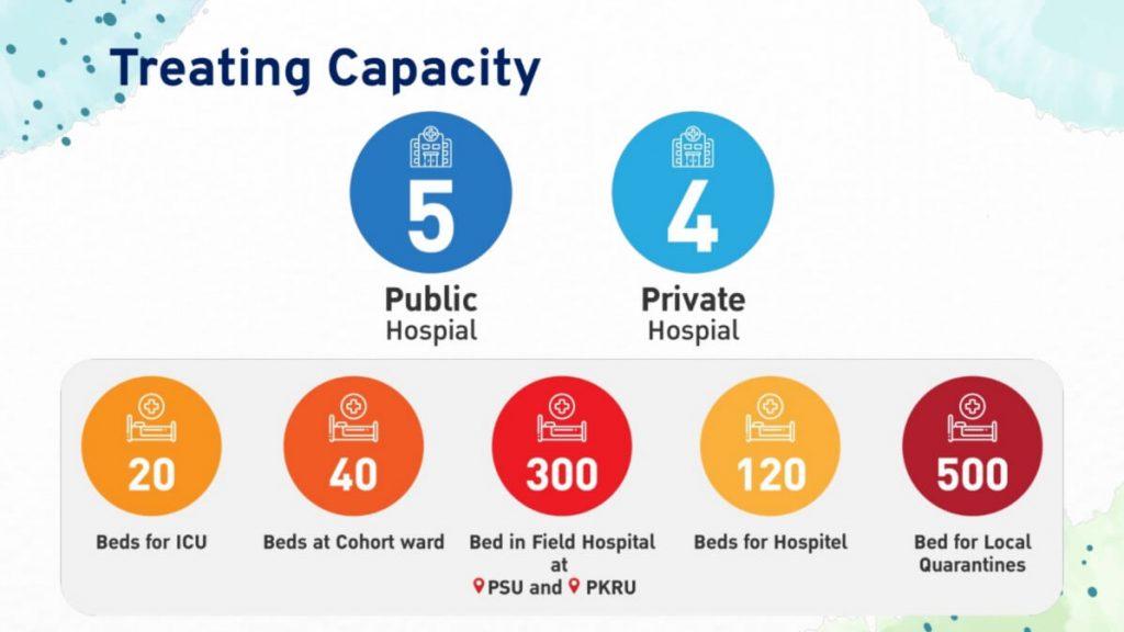 Phuket Sandbox Treating Capacity