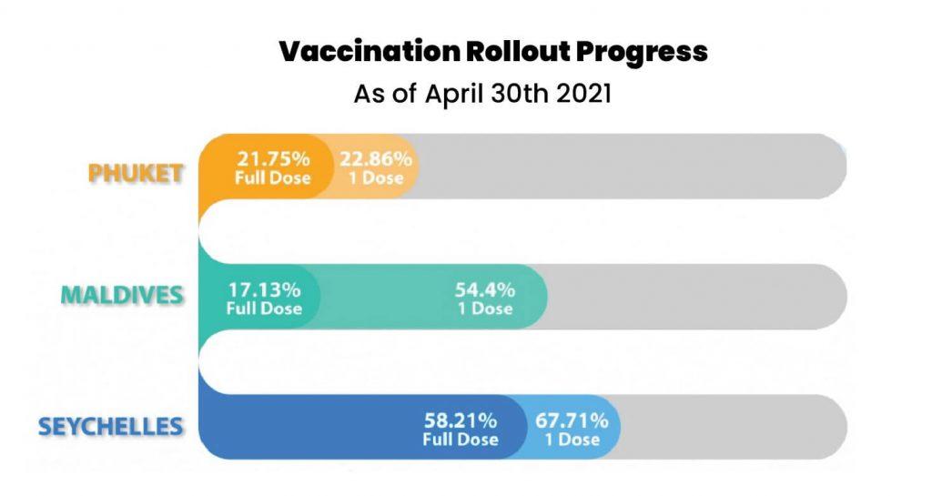 Phuket Vaccination Rollout Progress