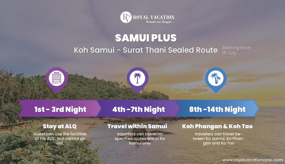 Samui Plus Sealed Route