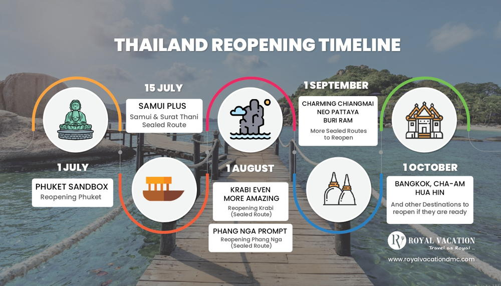 Thailand Reopening Timeline
