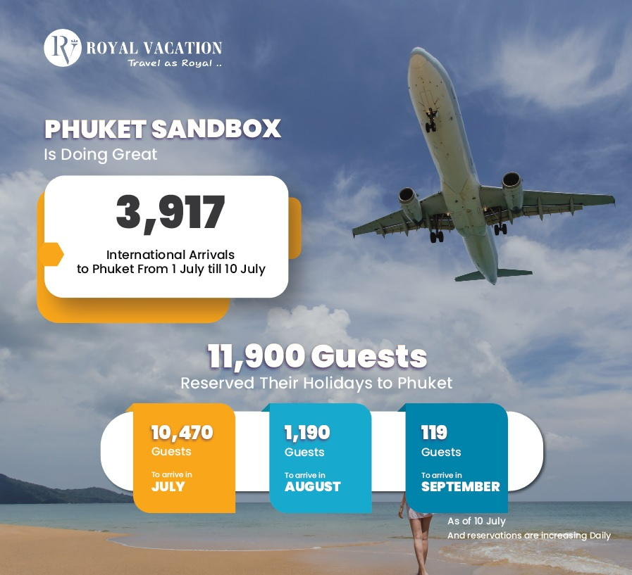 Sandbox Arrivals