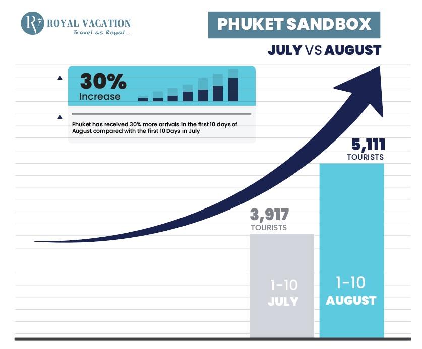 Phuket Sandbox August Performance