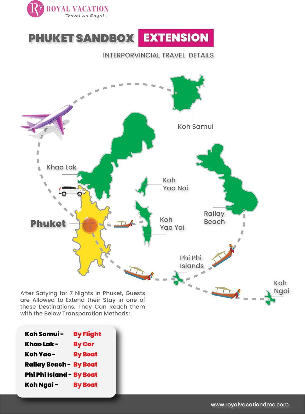 Phuket Sandbox Extension interprovincial Travel