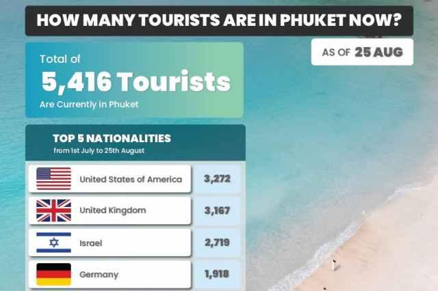 Phuket Sandbox Number of Arrivals