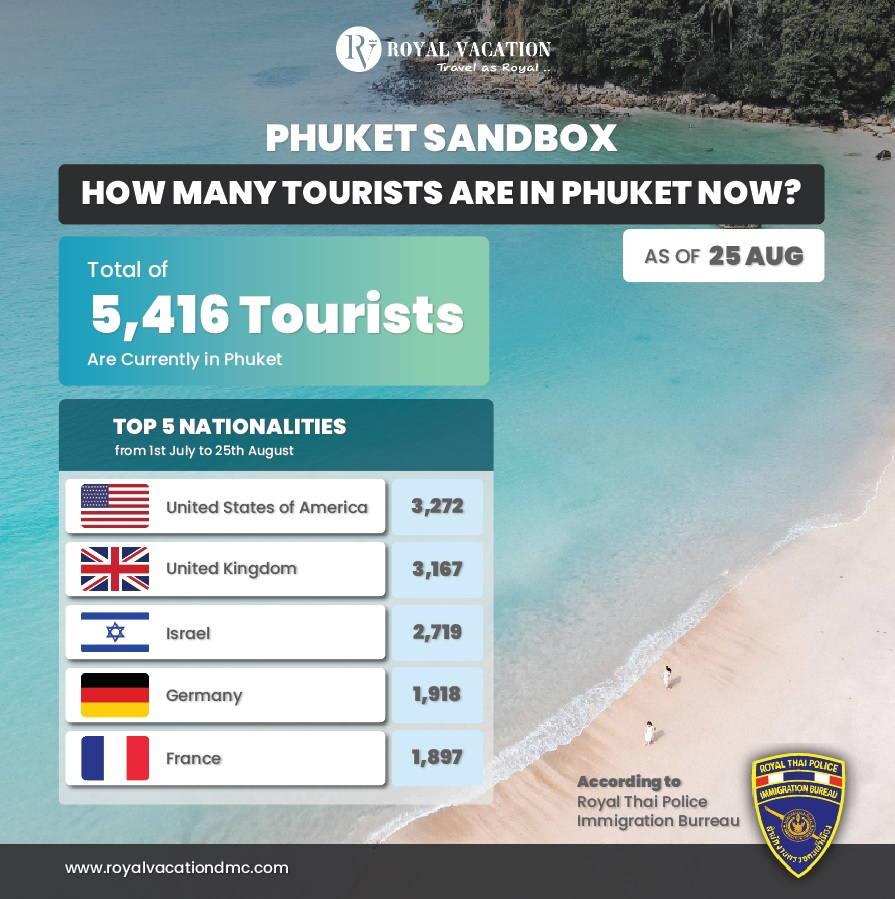 Phuket Sandbox Immigration Report