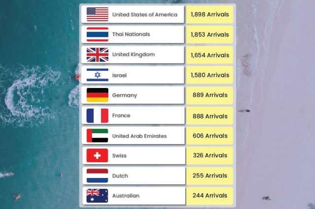 Thailand Tourism Updates August 2021
