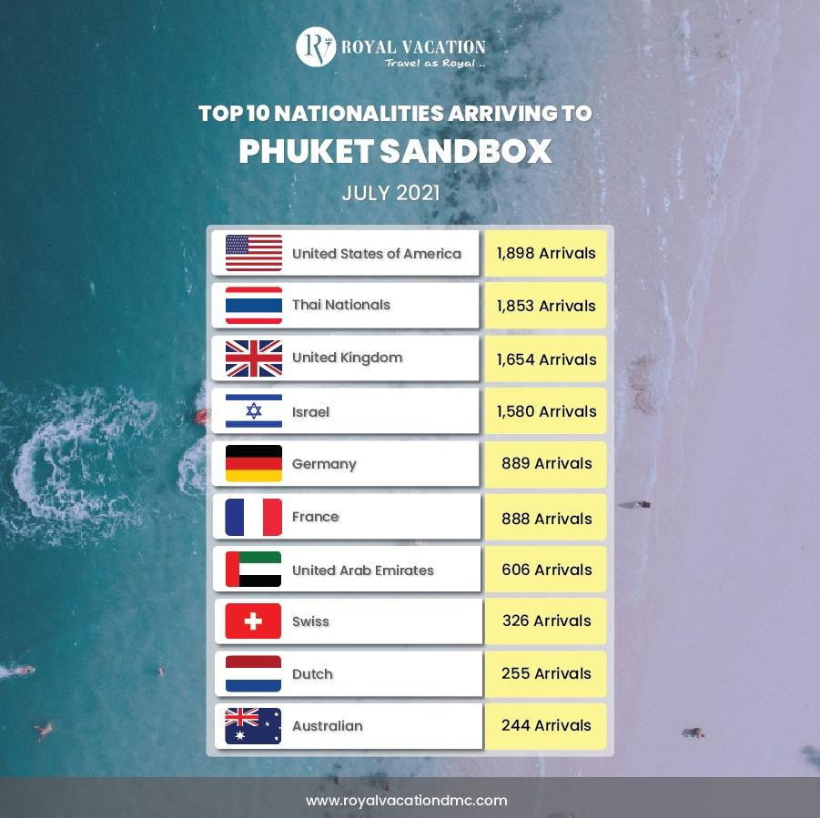 Top 10 Nationalities for Phuket Sandbox