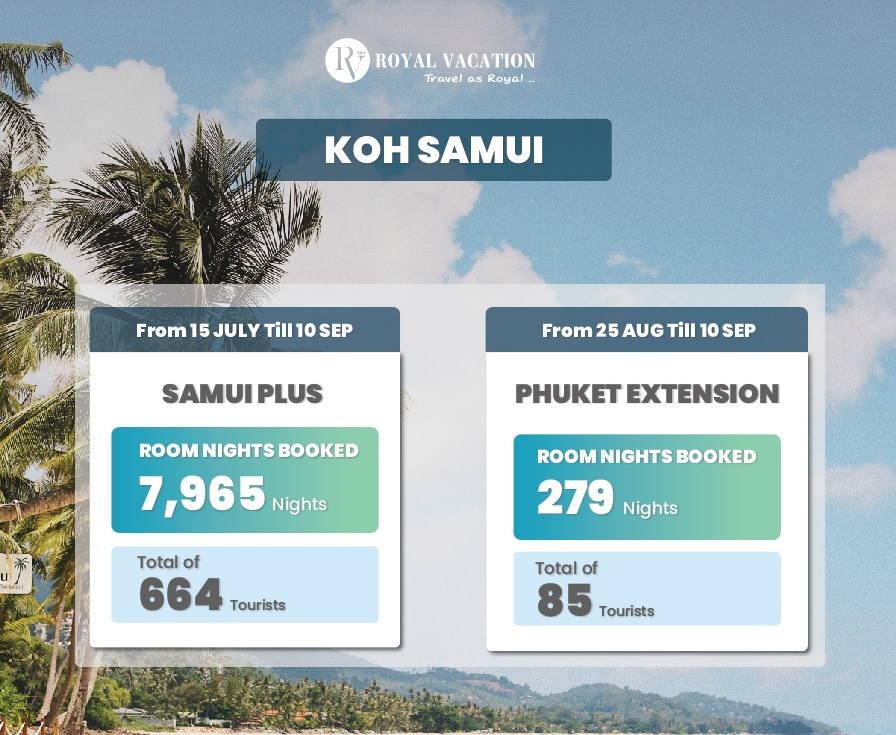 Samui Sandbox Extension