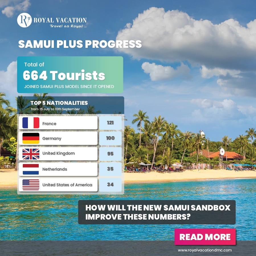 Samui Plus Model Progress